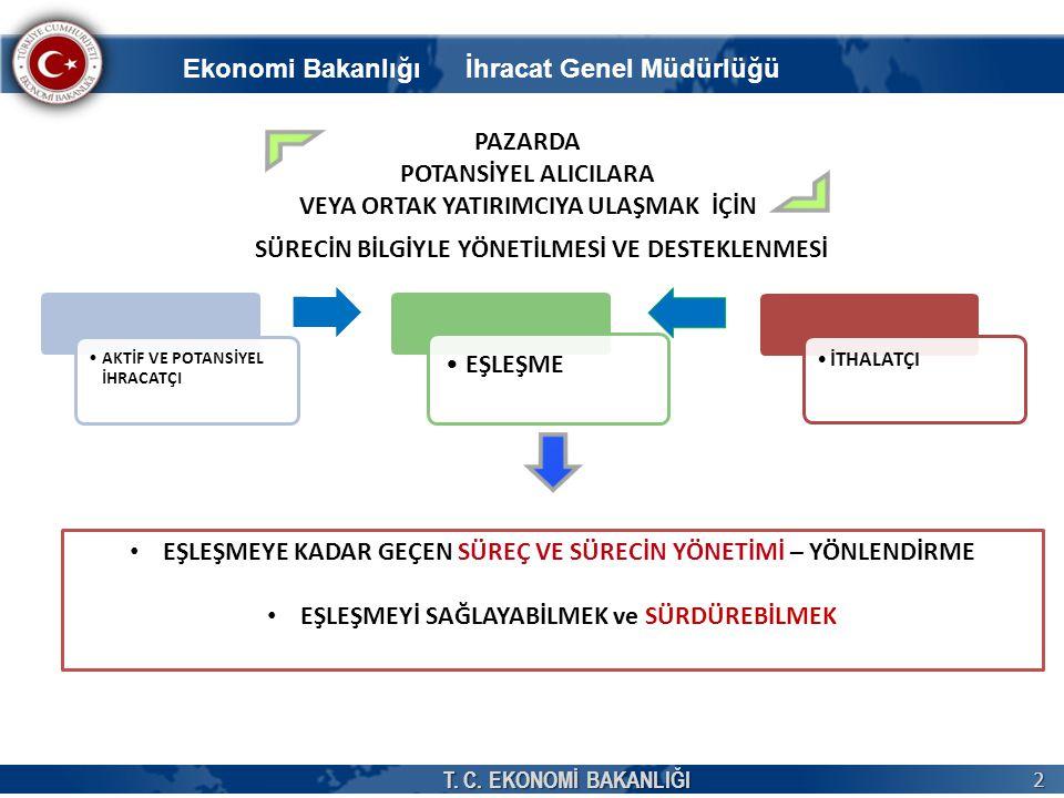 Ekonomi Bakanlığı İhracat Genel Müdürlüğü