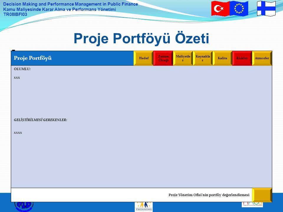Proje Portföyü Özeti Proje Portföyü OLUMLU: xxx