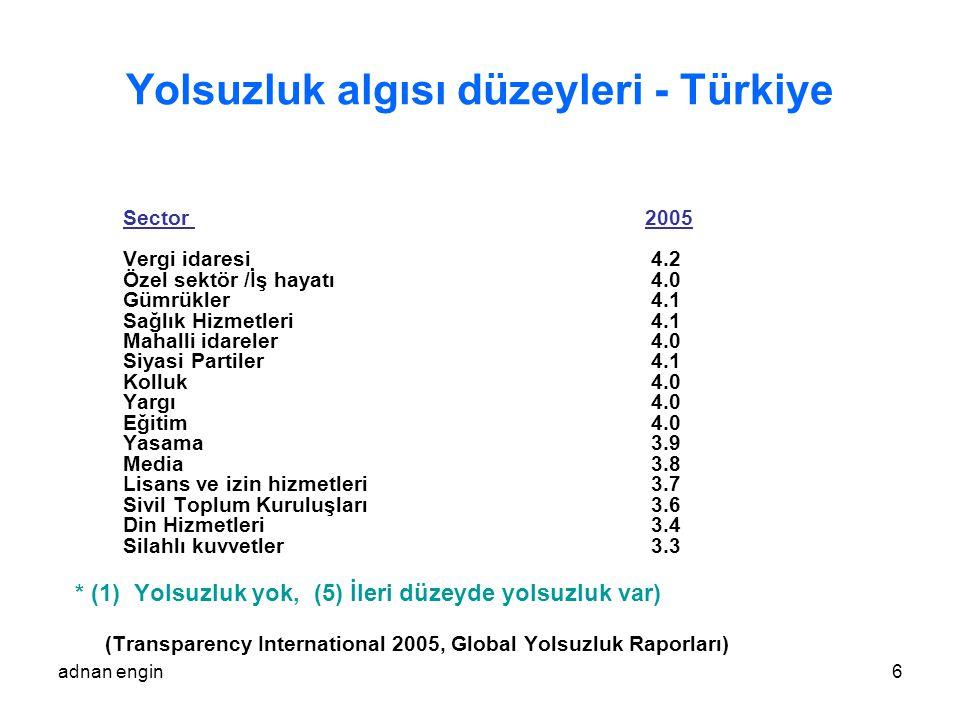 Yolsuzluk algısı düzeyleri - Türkiye