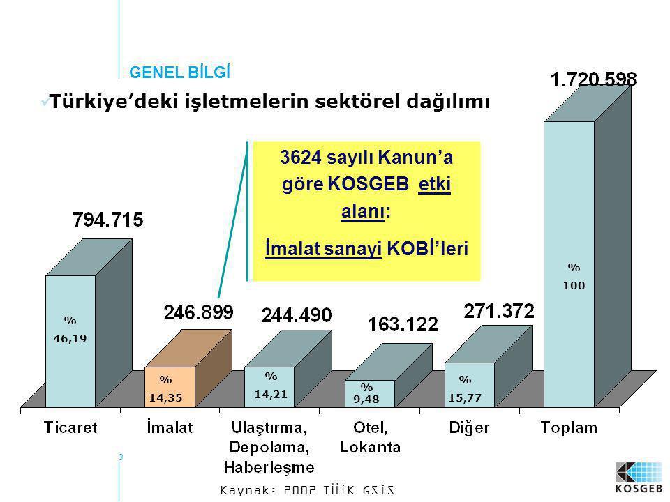 3624 sayılı Kanun'a göre KOSGEB etki alanı: İmalat sanayi KOBİ'leri