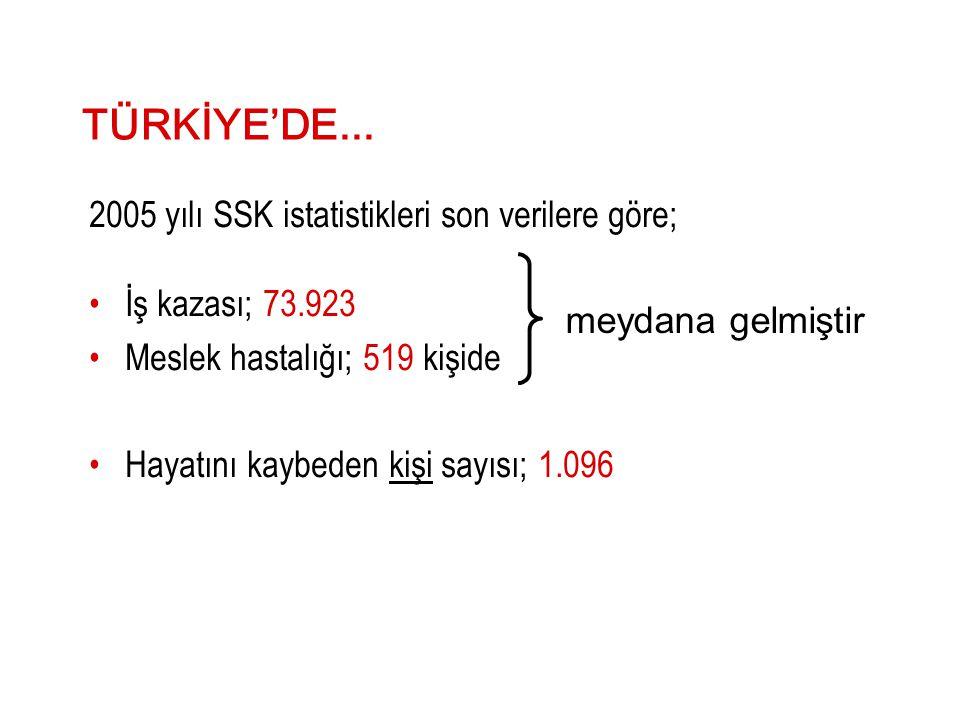 TÜRKİYE'DE... 2005 yılı SSK istatistikleri son verilere göre;