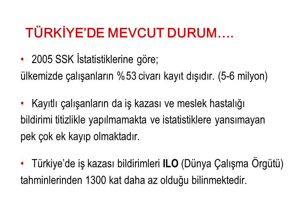 TÜRKİYE'DE MEVCUT DURUM….