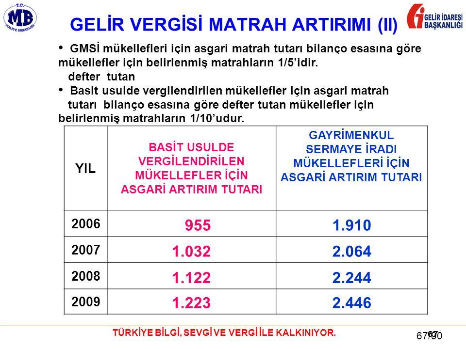 GELİR VERGİSİ MATRAH ARTIRIMI (II)