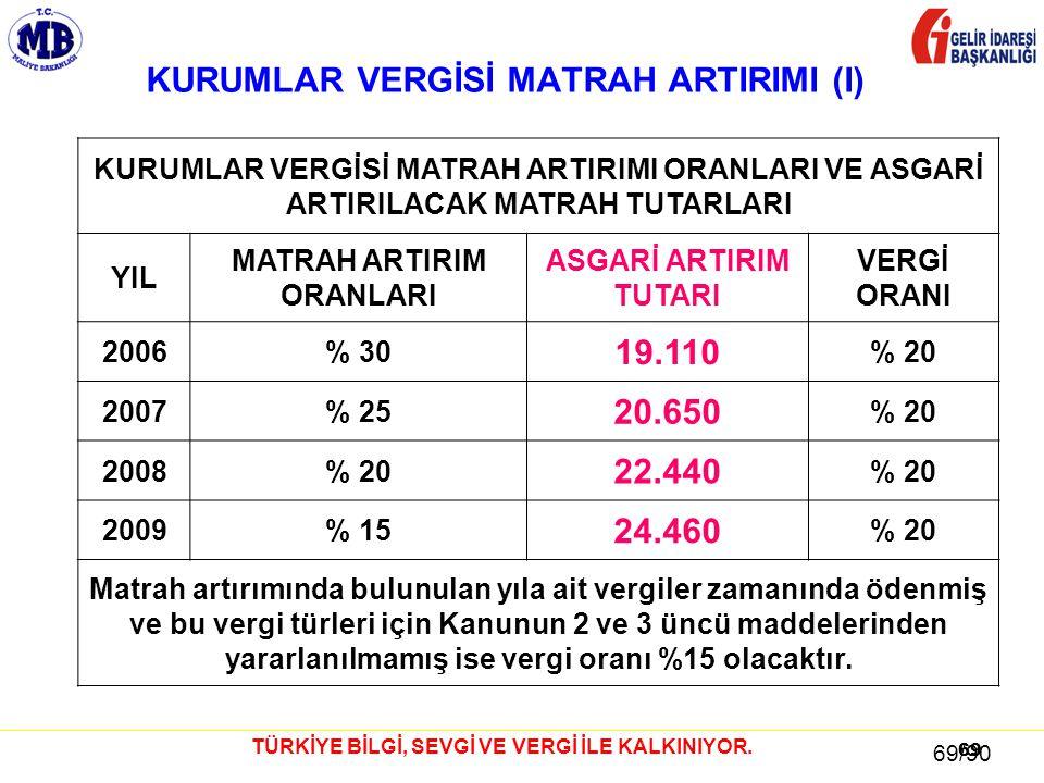 KURUMLAR VERGİSİ MATRAH ARTIRIMI (I)