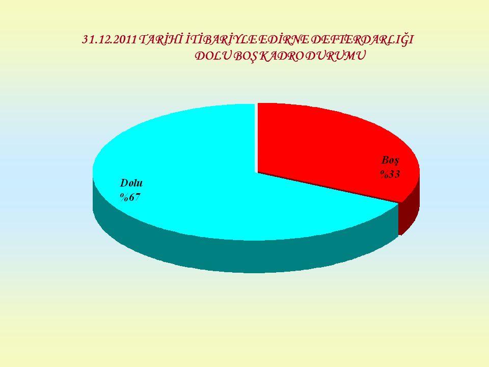 31.12.2011 TARİHİ İTİBARİYLE EDİRNE DEFTERDARLIĞI