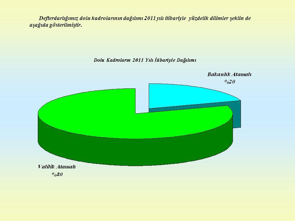 Defterdarlığımız dolu kadrolarının dağılımı 2011 yılı itibariyle yüzdelik dilimler şeklin de aşağıda gösterilmiştir.