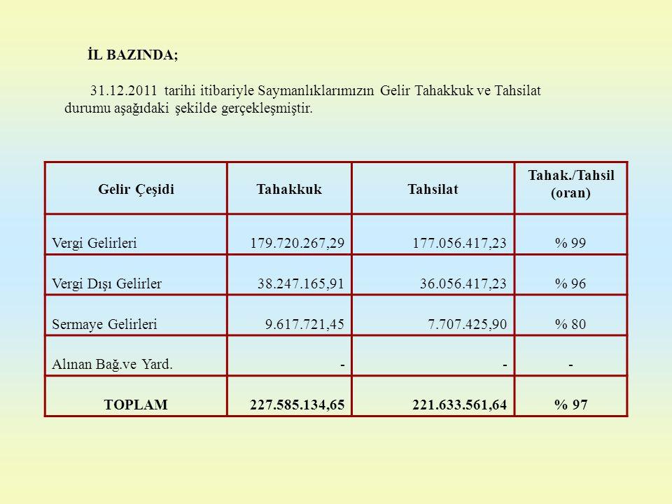 Gelir Çeşidi Tahakkuk Tahsilat Tahak./Tahsil (oran) TOPLAM % 97