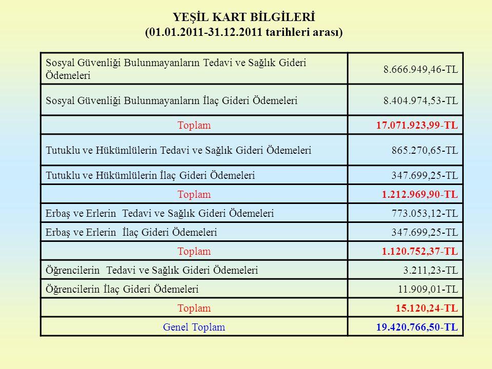 YEŞİL KART BİLGİLERİ (01.01.2011-31.12.2011 tarihleri arası)