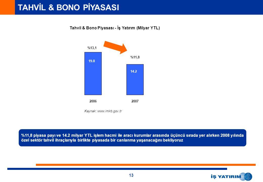 TAHVİL & BONO PİYASASI Tahvil & Bono Piyasası - İş Yatırım (Milyar YTL) %13,1. 16.9. %11,8. 19.8.