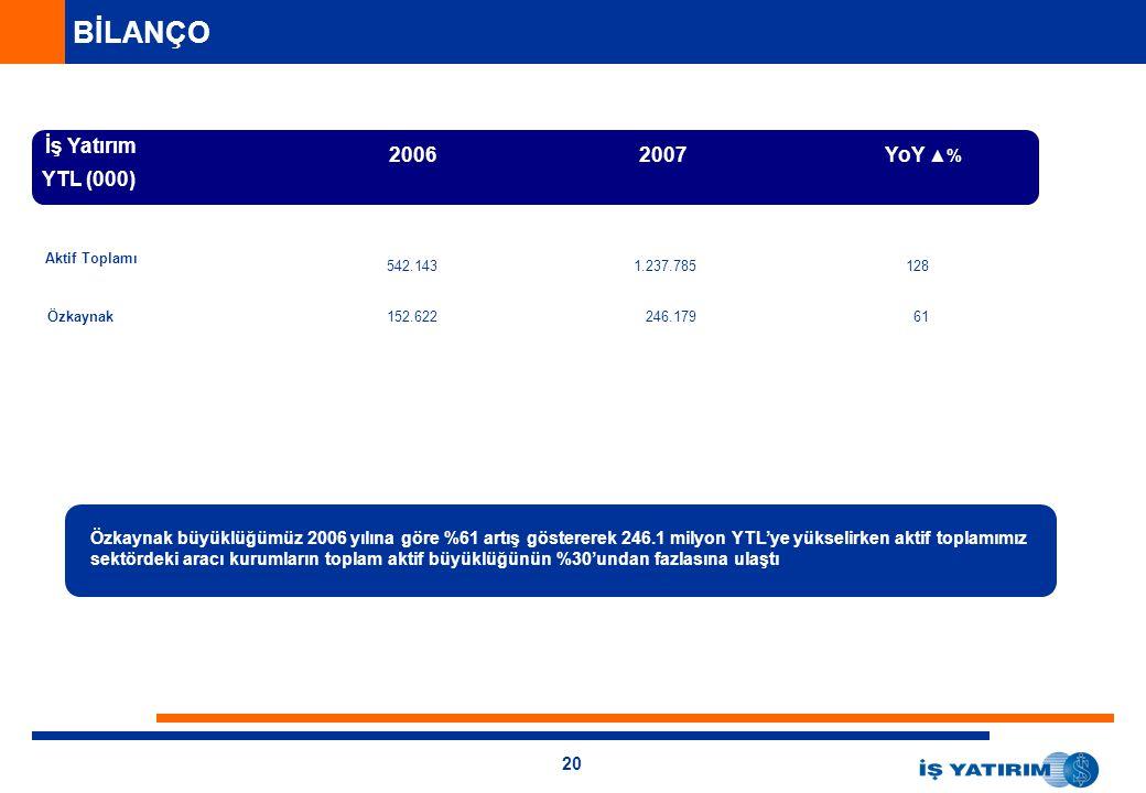 BİLANÇO İş Yatırım 2006 2007 YoY ▲% YTL (000)