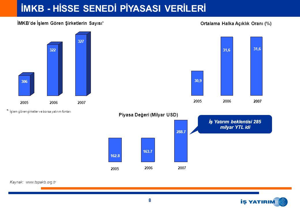 İş Yatırım beklentisi 285 milyar YTL idi