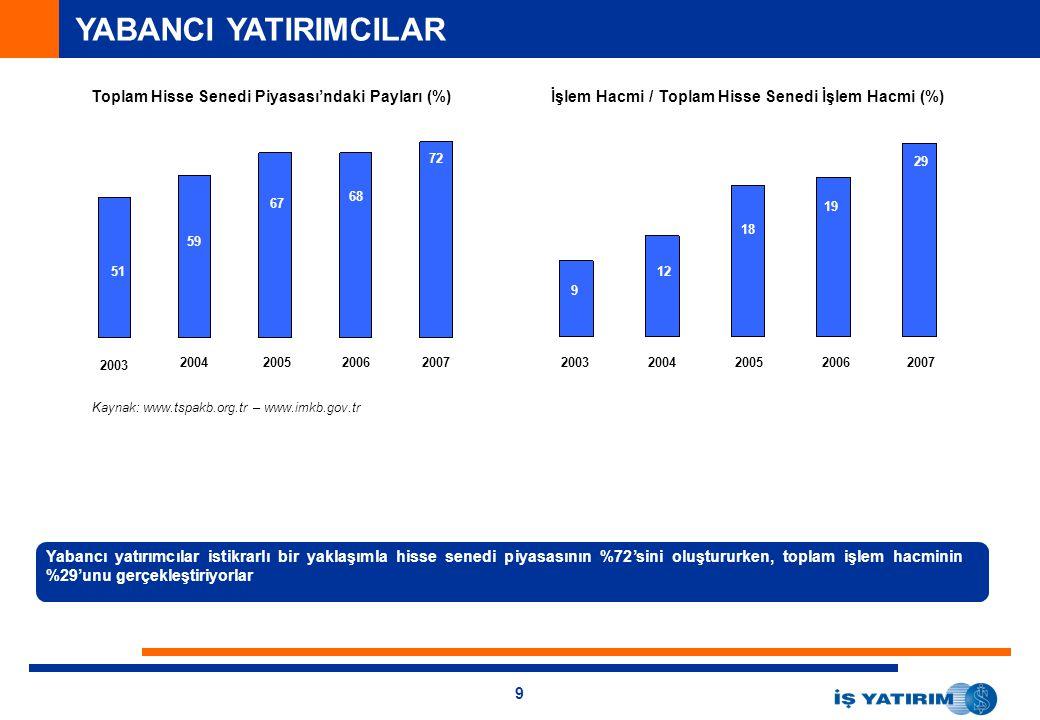 YABANCI YATIRIMCILAR Toplam Hisse Senedi Piyasası'ndaki Payları (%)