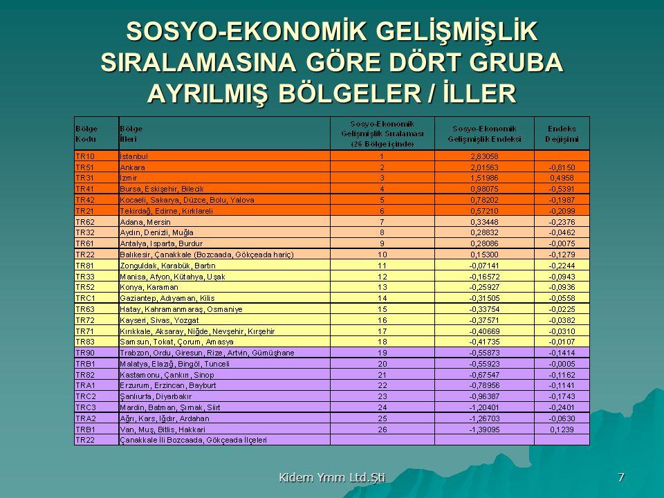 SOSYO-EKONOMİK GELİŞMİŞLİK SIRALAMASINA GÖRE DÖRT GRUBA AYRILMIŞ BÖLGELER / İLLER