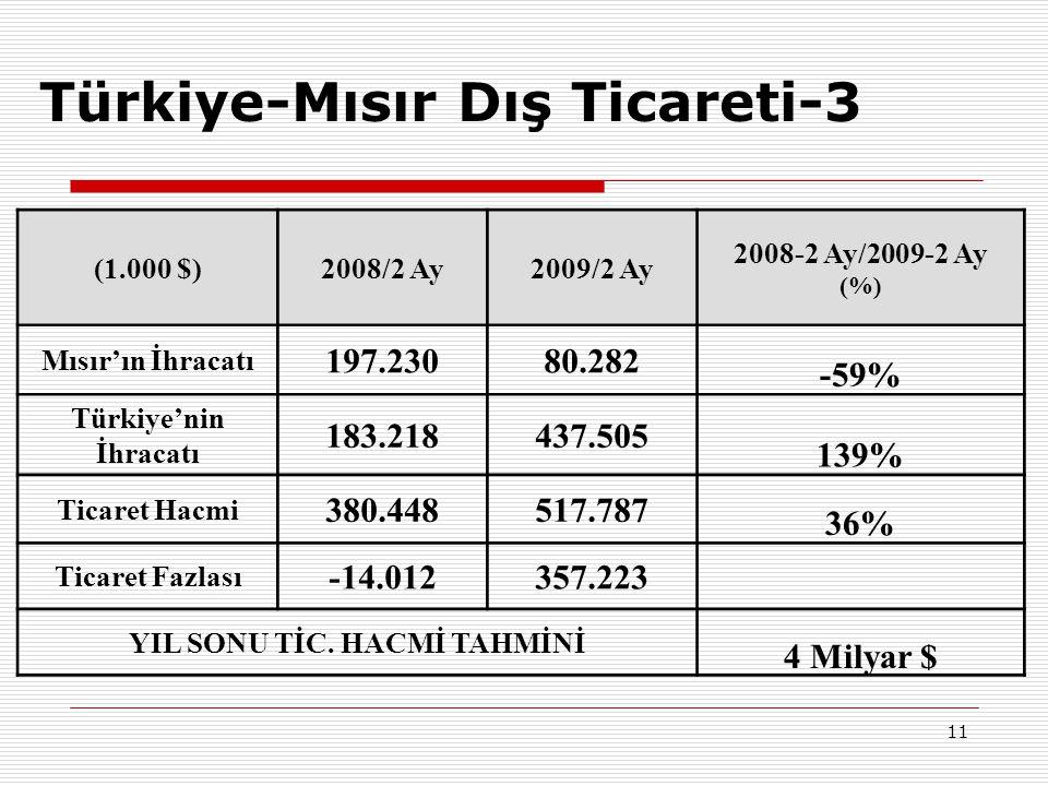 Türkiye-Mısır Dış Ticareti-3