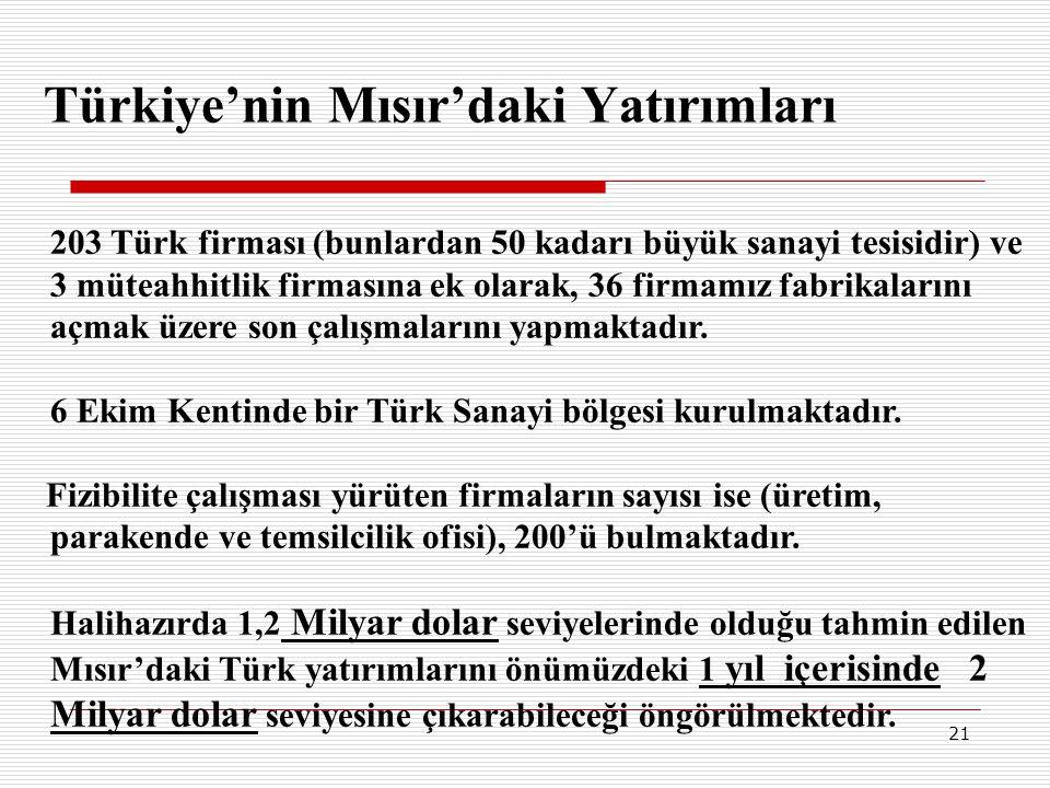Türkiye'nin Mısır'daki Yatırımları
