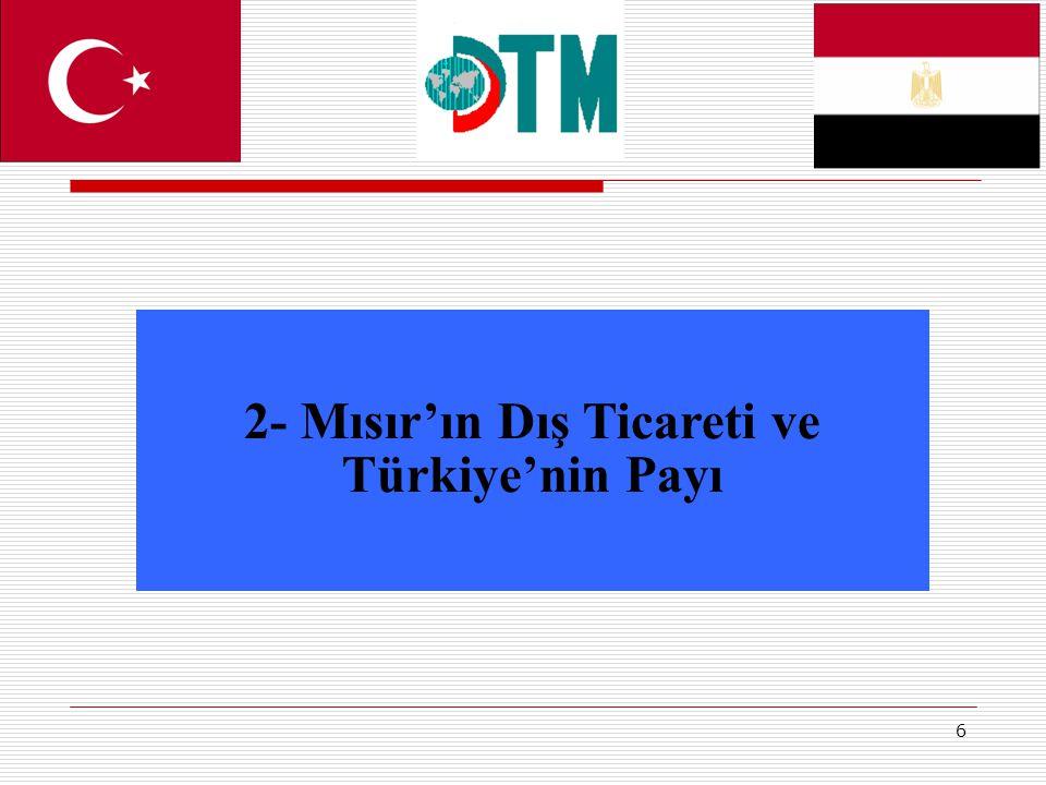 2- Mısır'ın Dış Ticareti ve Türkiye'nin Payı
