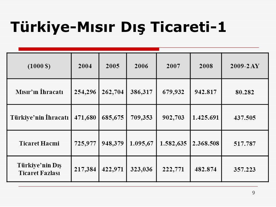 Türkiye-Mısır Dış Ticareti-1