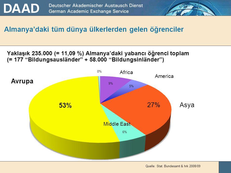 Almanya'daki tüm dünya ülkerlerden gelen öğrenciler