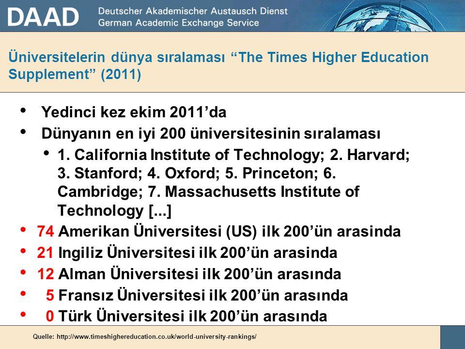 Dünyanın en iyi 200 üniversitesinin sıralaması