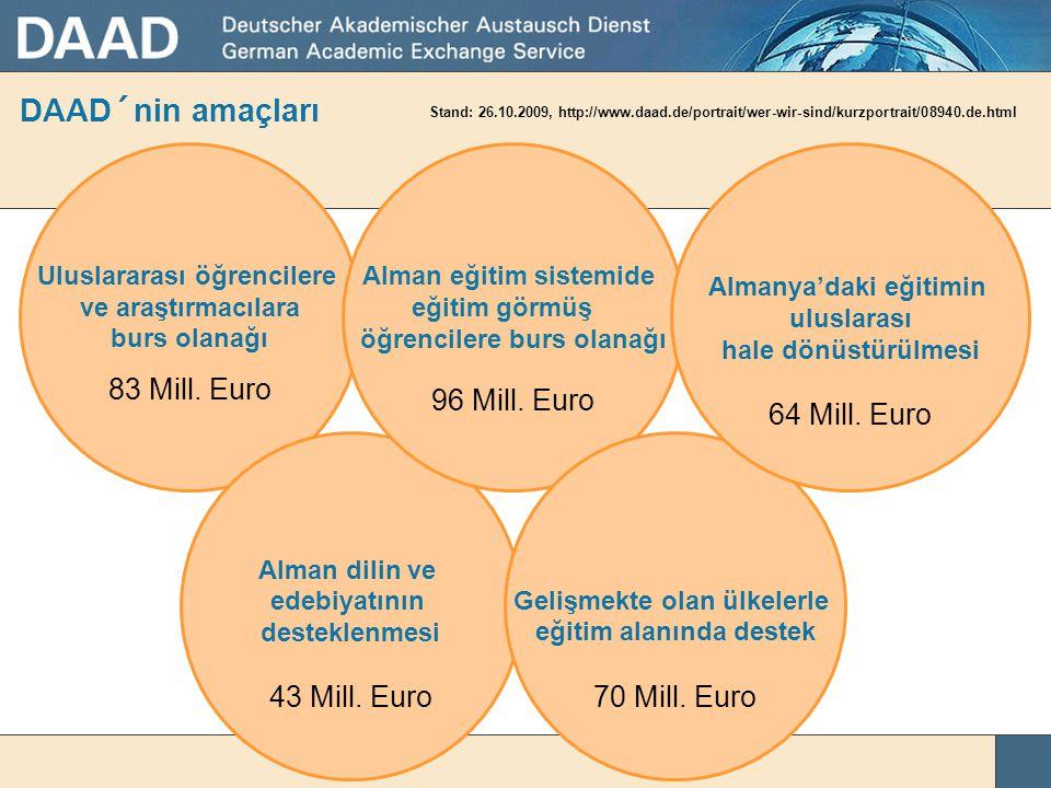 DAAD´nin amaçları 83 Mill. Euro 96 Mill. Euro 64 Mill. Euro
