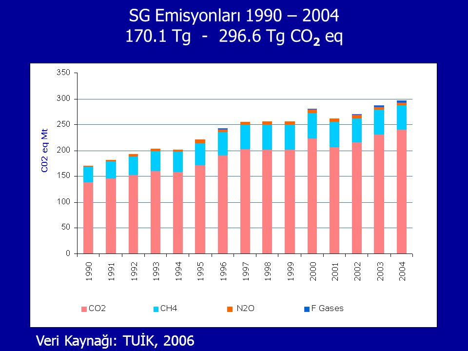 SG Emisyonları 1990 – 2004 170.1 Tg - 296.6 Tg CO2 eq