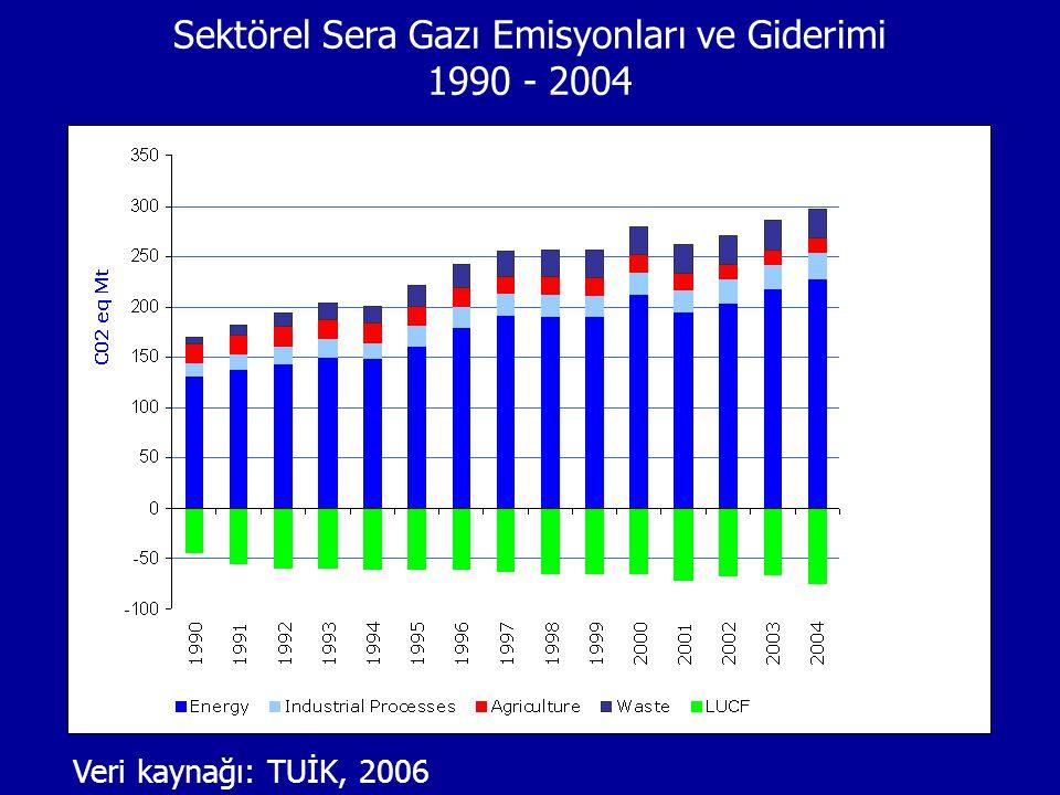 Sektörel Sera Gazı Emisyonları ve Giderimi