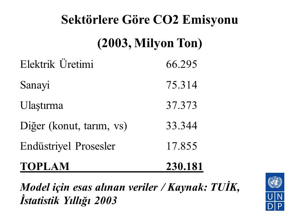 Sektörlere Göre CO2 Emisyonu