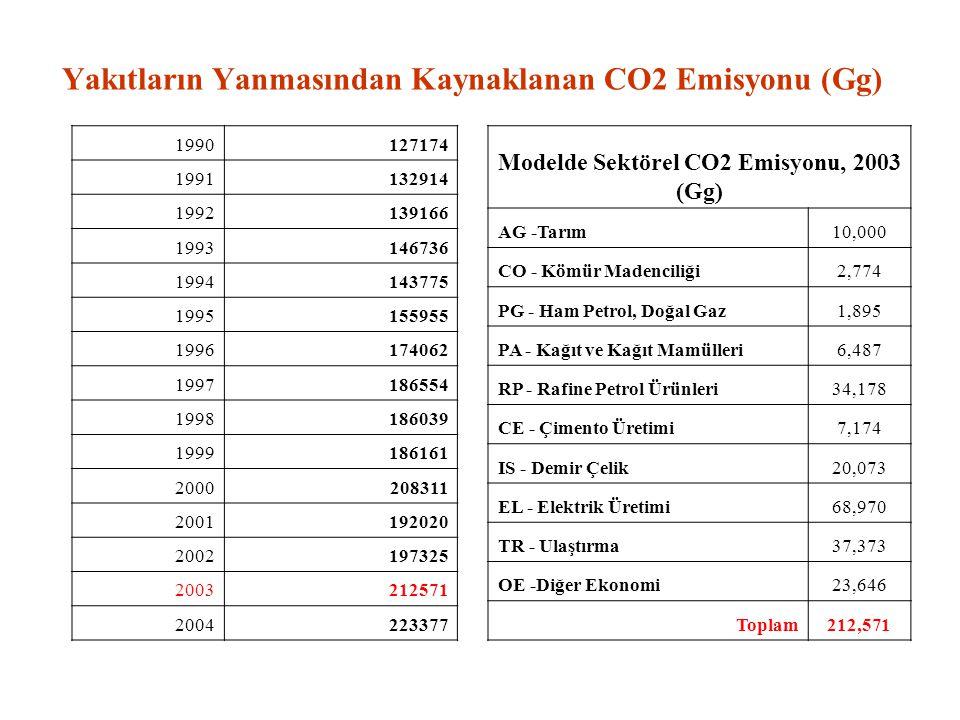 Yakıtların Yanmasından Kaynaklanan CO2 Emisyonu (Gg)