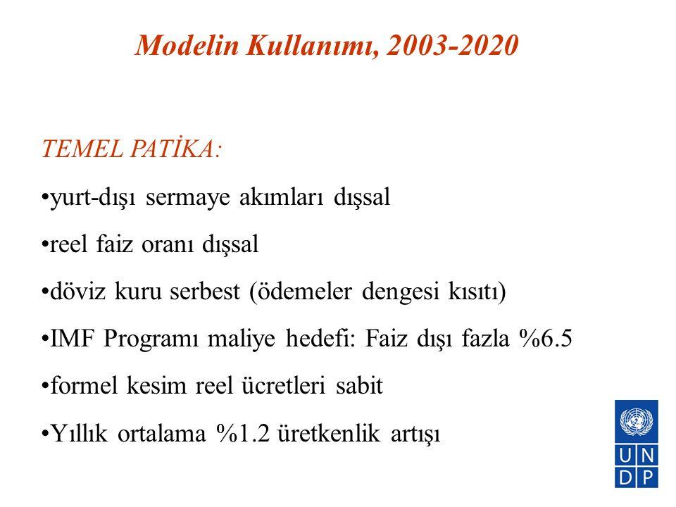 Modelin Kullanımı, 2003-2020 TEMEL PATİKA: