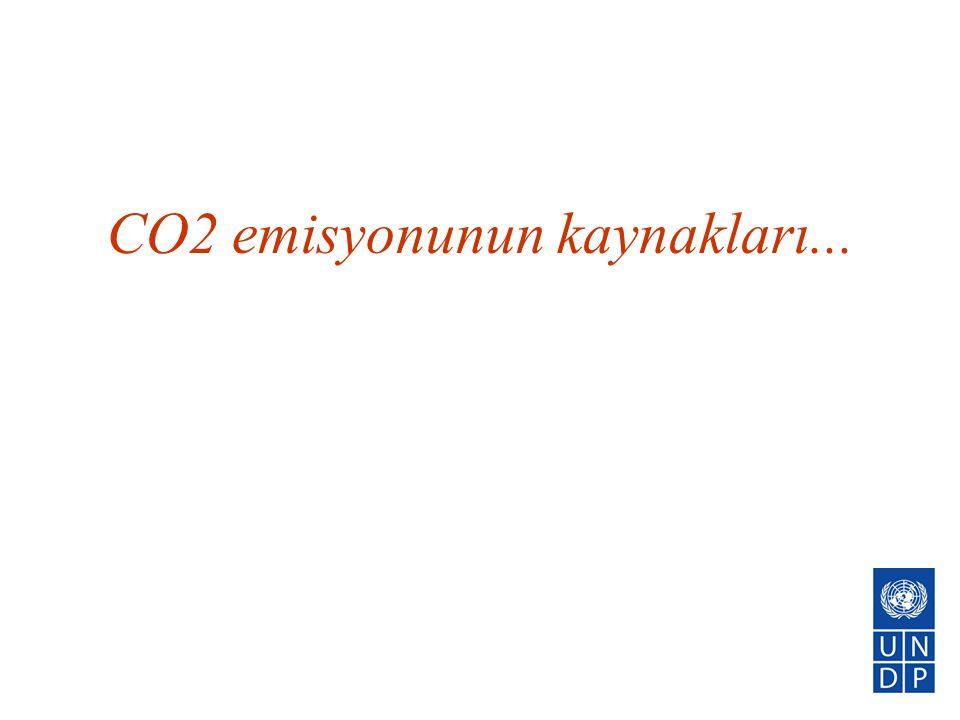 CO2 emisyonunun kaynakları...