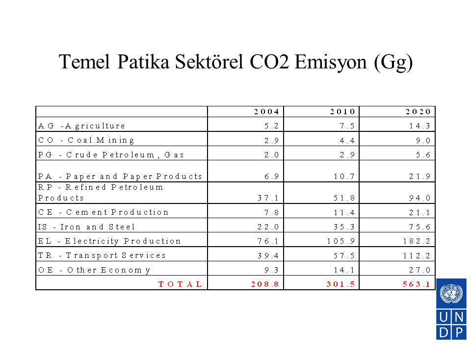 Temel Patika Sektörel CO2 Emisyon (Gg)