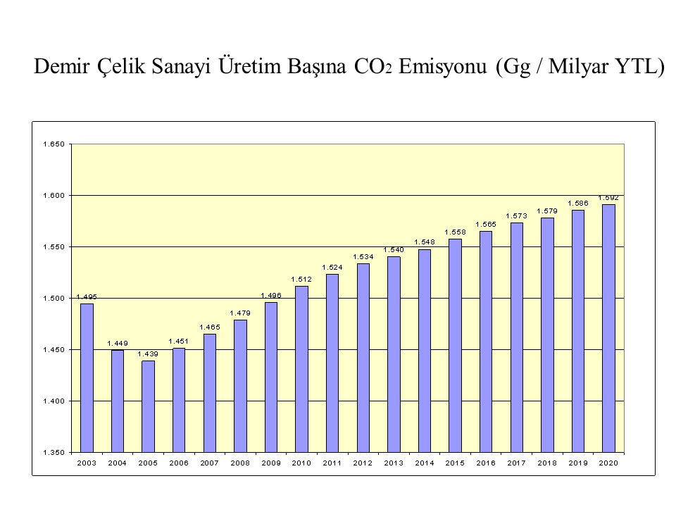 Demir Çelik Sanayi Üretim Başına CO2 Emisyonu (Gg / Milyar YTL)