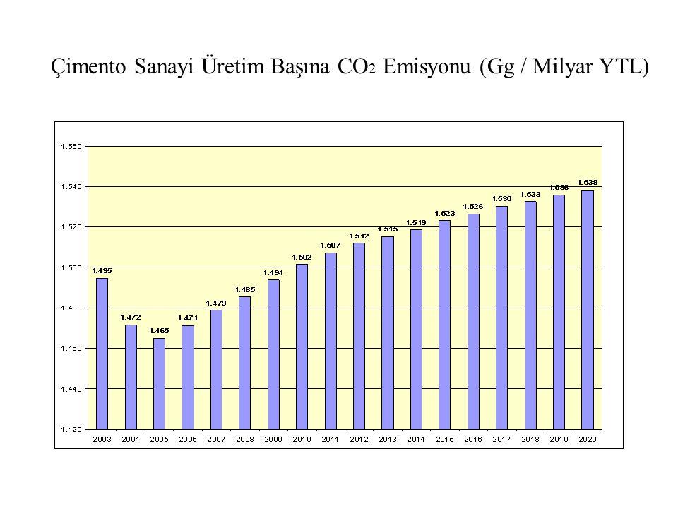 Çimento Sanayi Üretim Başına CO2 Emisyonu (Gg / Milyar YTL)