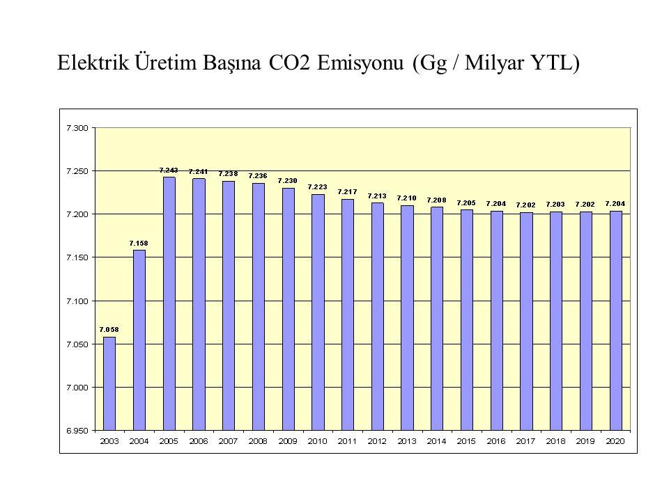 Elektrik Üretim Başına CO2 Emisyonu (Gg / Milyar YTL)