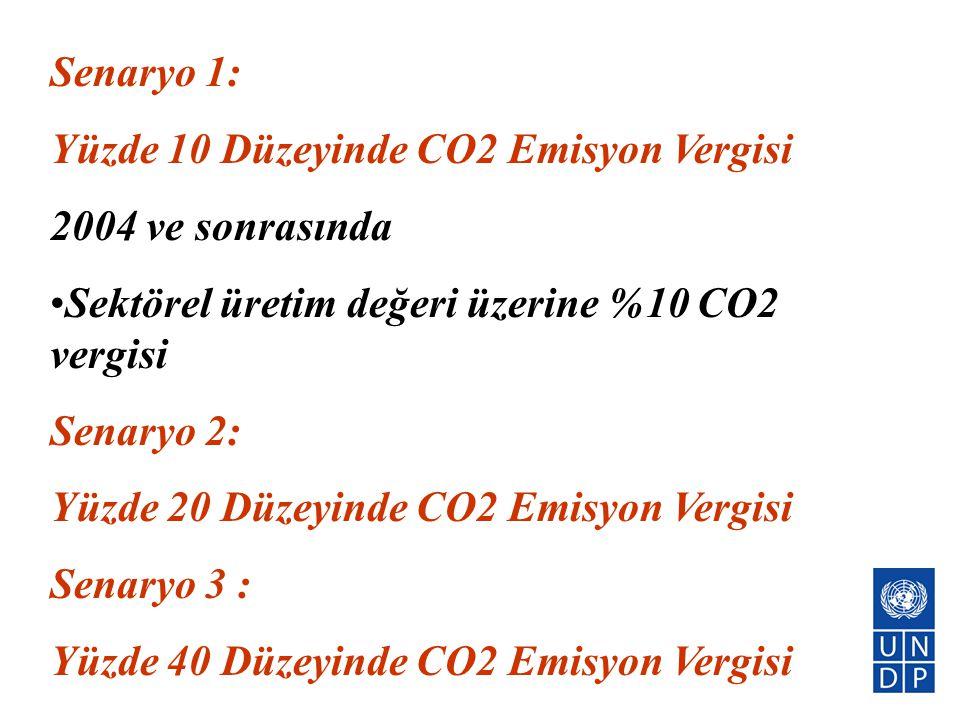 Senaryo 1: Yüzde 10 Düzeyinde CO2 Emisyon Vergisi. 2004 ve sonrasında. Sektörel üretim değeri üzerine %10 CO2 vergisi.
