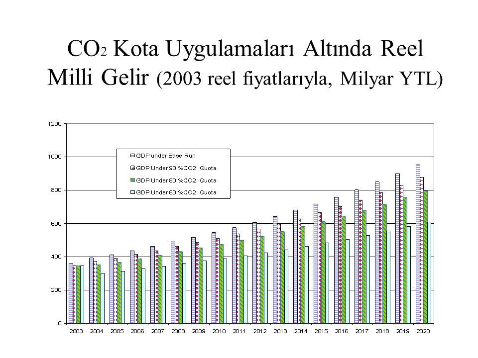 CO2 Kota Uygulamaları Altında Reel Milli Gelir (2003 reel fiyatlarıyla, Milyar YTL)