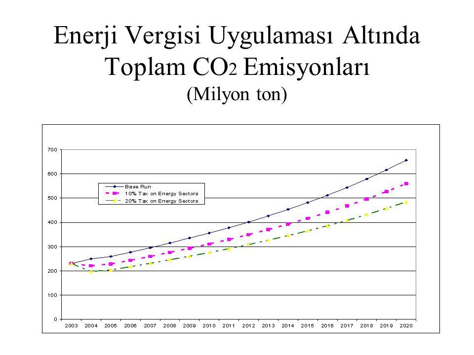 Enerji Vergisi Uygulaması Altında Toplam CO2 Emisyonları (Milyon ton)
