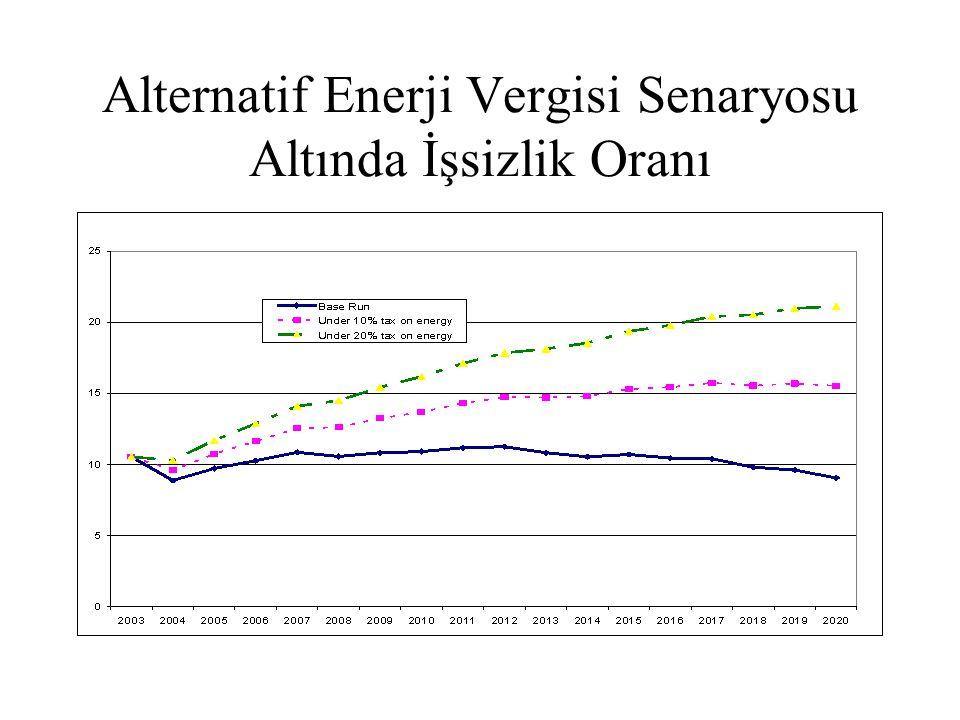 Alternatif Enerji Vergisi Senaryosu Altında İşsizlik Oranı