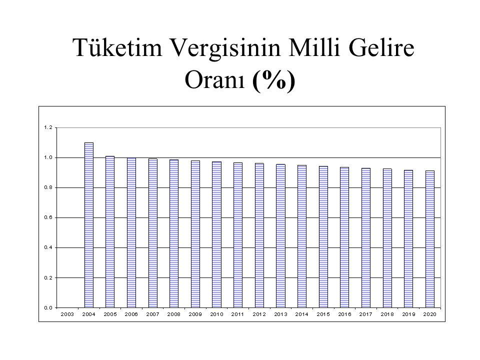 Tüketim Vergisinin Milli Gelire Oranı (%)
