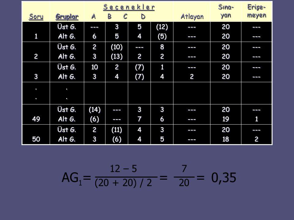 AG = = = 0,35 12 – 5 (20 + 20) / 2 7 20 1 Soru Gruplar