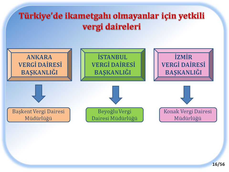 Türkiye'de ikametgahı olmayanlar için yetkili vergi daireleri