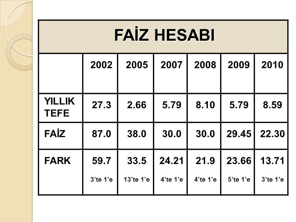 FAİZ HESABI 2002 2005 2007 2008 2009 2010 YILLIK TEFE 27.3 2.66 5.79