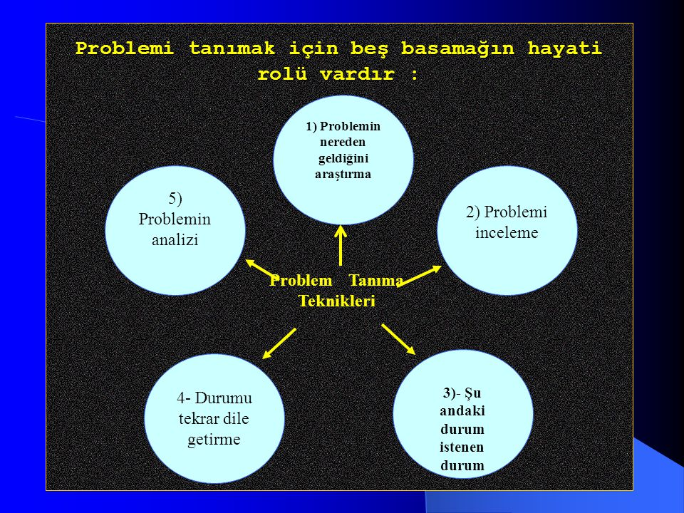 Problemi tanımak için beş basamağın hayati rolü vardır :