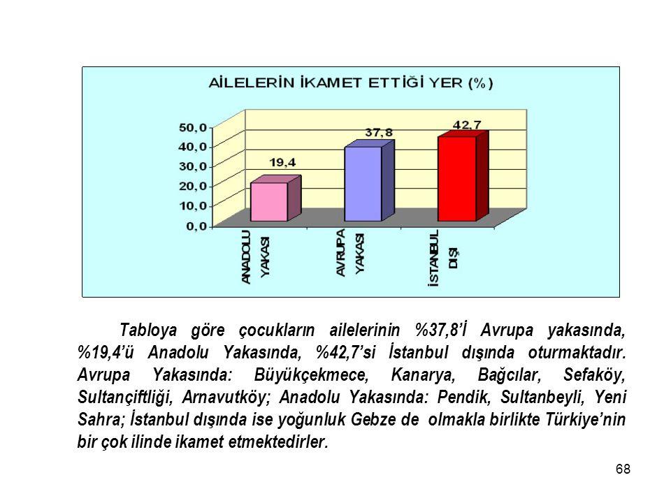 Tabloya göre çocukların ailelerinin %37,8'İ Avrupa yakasında, %19,4'ü Anadolu Yakasında, %42,7'si İstanbul dışında oturmaktadır.