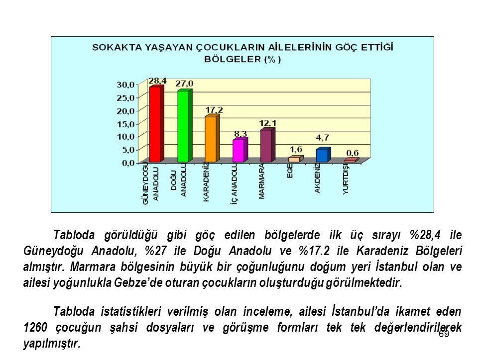 Tabloda görüldüğü gibi göç edilen bölgelerde ilk üç sırayı %28,4 ile Güneydoğu Anadolu, %27 ile Doğu Anadolu ve %17.2 ile Karadeniz Bölgeleri almıştır. Marmara bölgesinin büyük bir çoğunluğunu doğum yeri İstanbul olan ve ailesi yoğunlukla Gebze'de oturan çocukların oluşturduğu görülmektedir.
