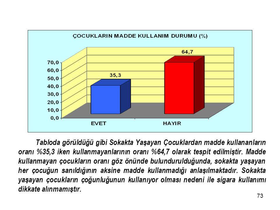 Tabloda görüldüğü gibi Sokakta Yaşayan Çocuklardan madde kullananların oranı %35,3 iken kullanmayanlarının oranı %64,7 olarak tespit edilmiştir.