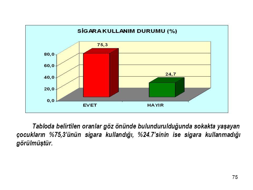 Tabloda belirtilen oranlar göz önünde bulundurulduğunda sokakta yaşayan çocukların %75,3'ünün sigara kullandığı, %24.7'sinin ise sigara kullanmadığı görülmüştür.