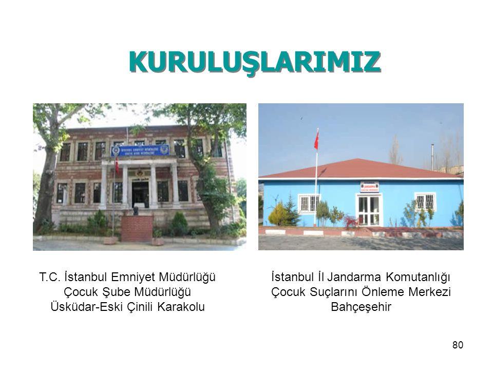 KURULUŞLARIMIZ T.C. İstanbul Emniyet Müdürlüğü Çocuk Şube Müdürlüğü