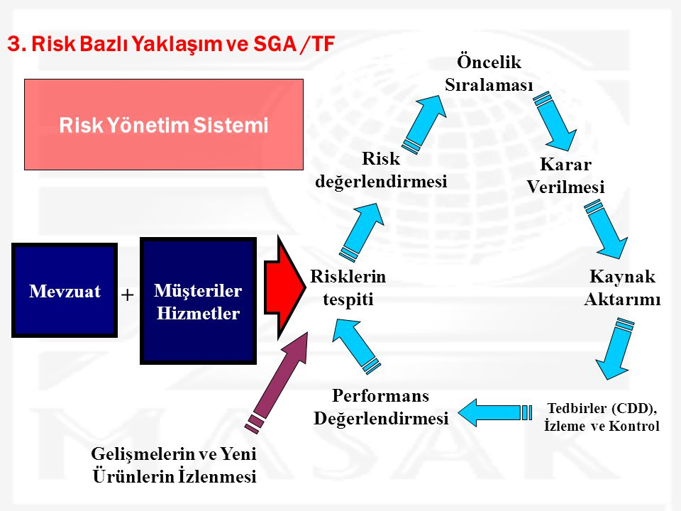 3. Risk Bazlı Yaklaşım ve SGA /TF