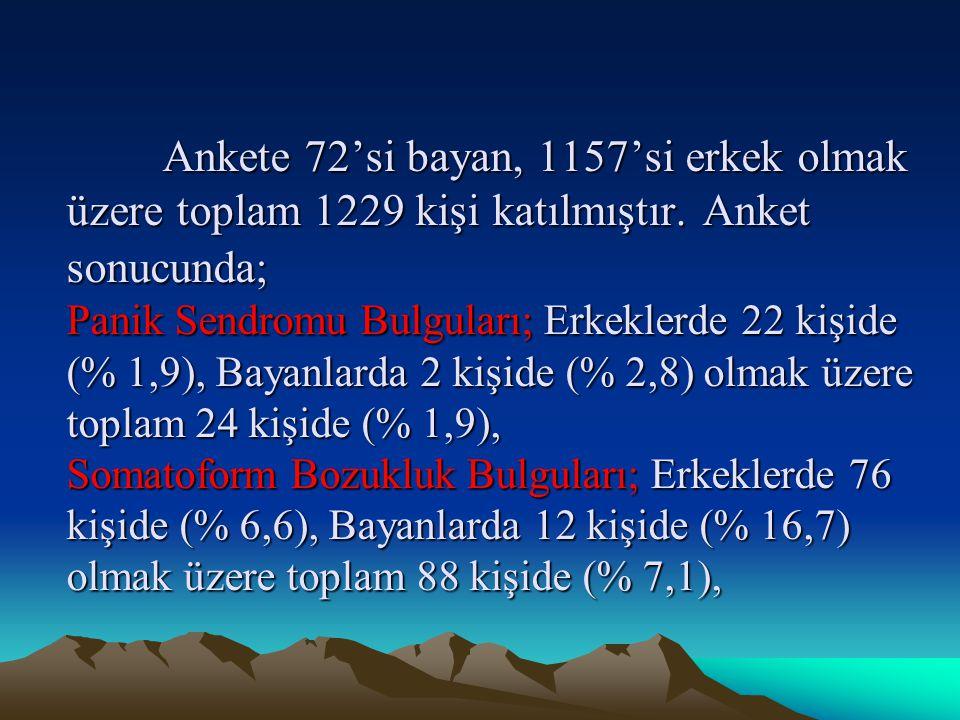 Ankete 72'si bayan, 1157'si erkek olmak üzere toplam 1229 kişi katılmıştır.